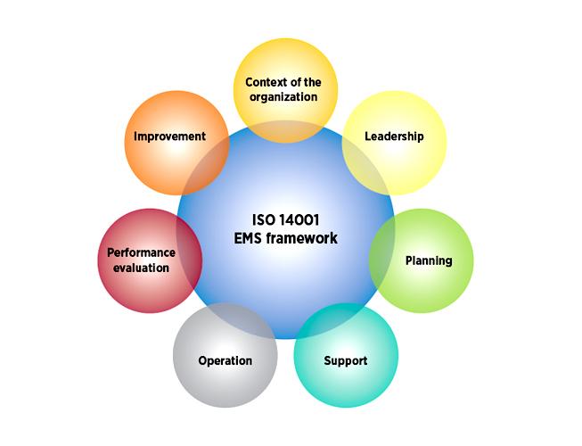Chứng nhận ISO 14001:2015 về hệ thống quản lý môi trường