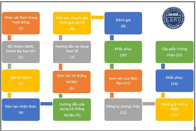 các bước chứng nhận ISO 9001:2015